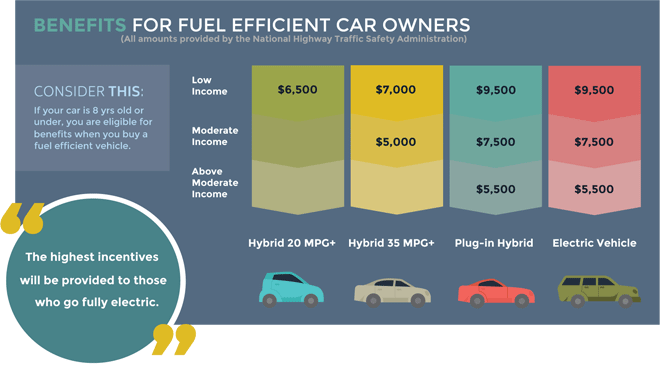 The Benefits of Fuel Efficient Cars